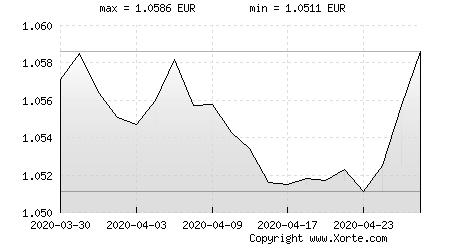 Xorte Eur Chf 2020 03 30 04 28
